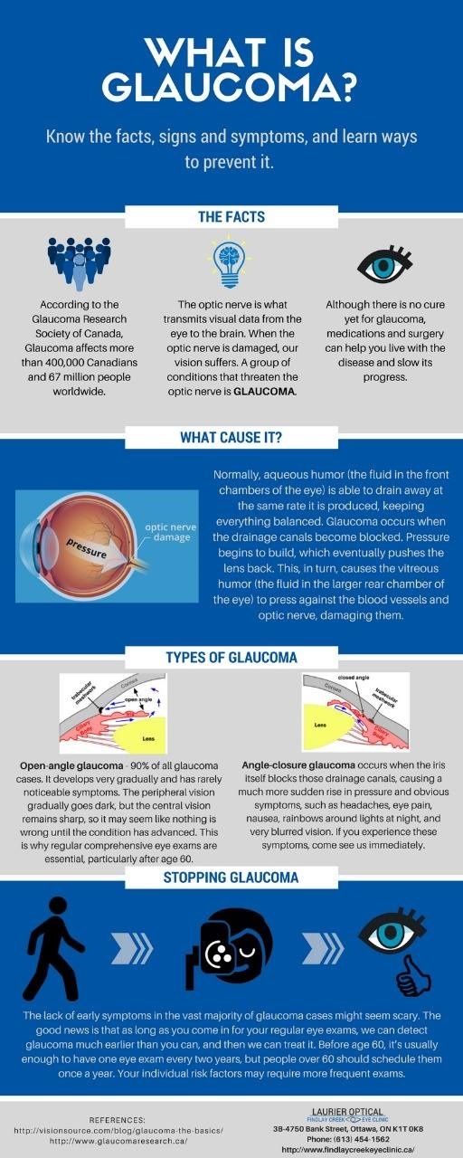 knowing Glaucoma its sign and symptoms and how to prevent it