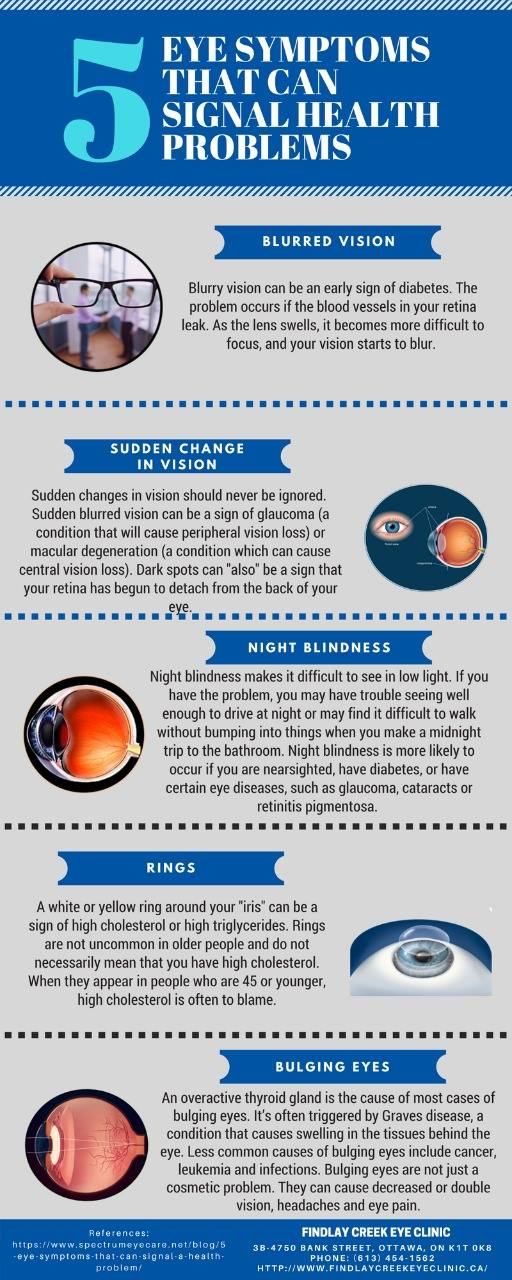 Five eye symptoms that can signal health problems