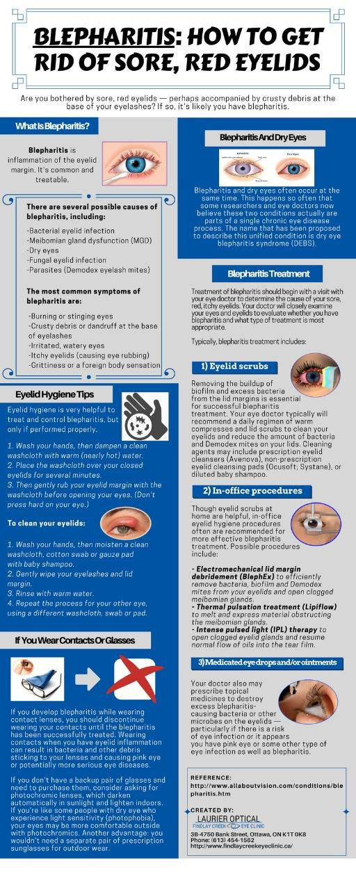 how to get rid of Blepharitis