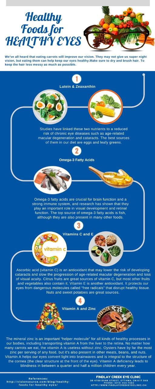 eating healthy foods for healthy eyes