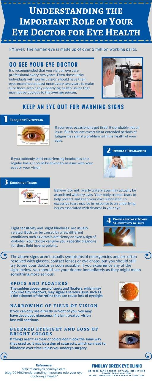 To understand the important role of your eye doctor for eye health